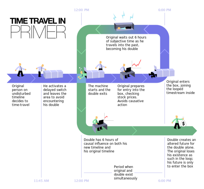 750px-time_travel_method-2-svg